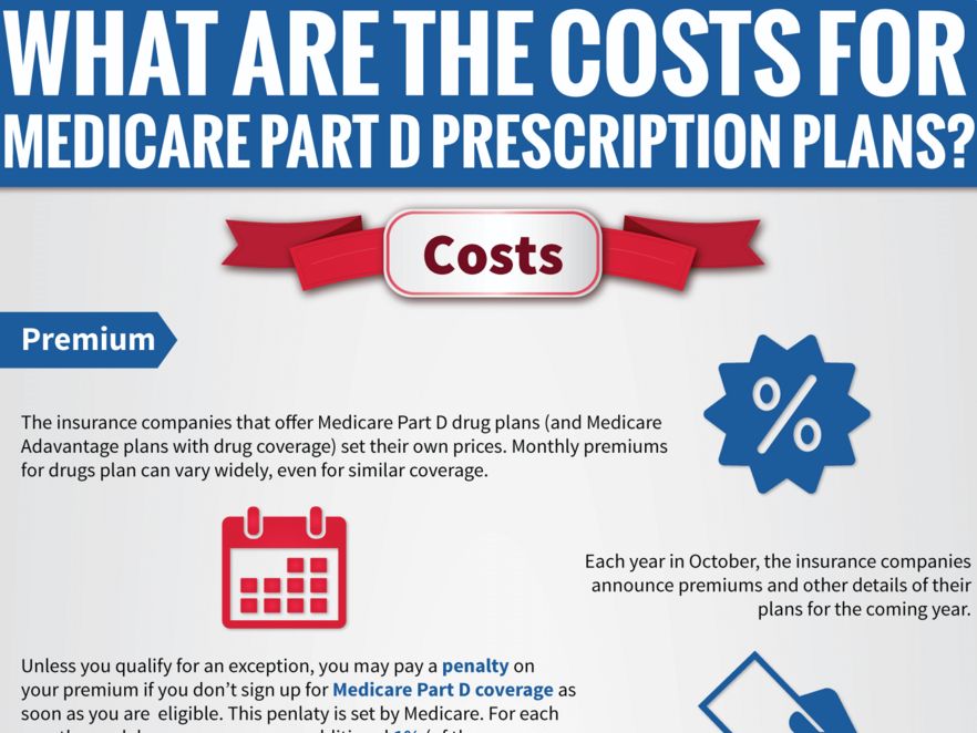 What Are the Costs for Your Part D Prescriptions