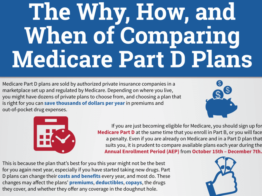 The Why, How, and When of Part D Prescription Plans